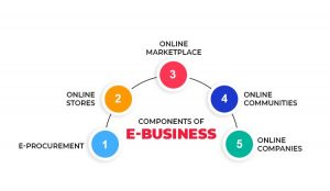 Components of an e-Business